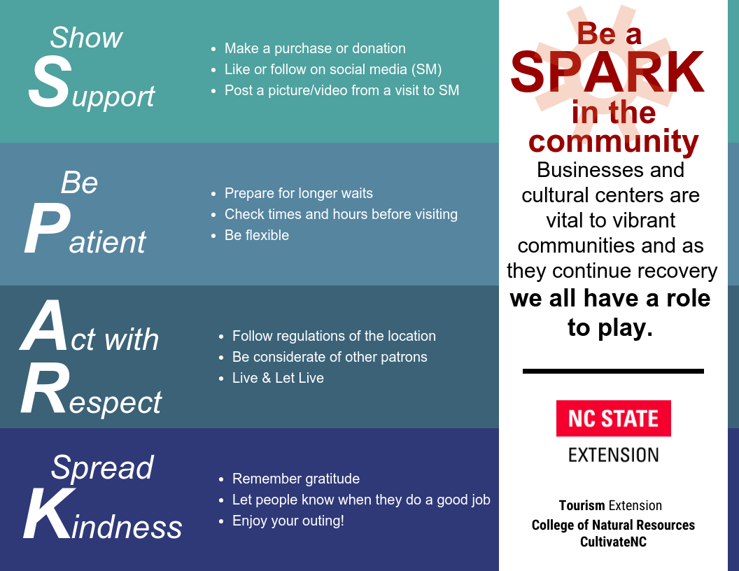 Be a SPARK in the community. Businesses and cultural centers are vital to vibrant communities and as they recover we all have a role to play. SPARK stands for show Support, be Patience, Act with Respect and Spread Kindness. Show support by making a purchase or donation, like or follow in social media, and/or post a picture/video from visit to social media. Be patienct by preparing for longer waits, checking times and hours before visiting, and being flexible. Act with respect by following regulations of the location, being considerate of other patrons and living and let live. And spread kindness by remembering gratitude, letting people know when they do a great job and enjoying your outing! This campaign is provided by NC State Extension, Tourism Extension, the College of Natural Resources, the Mountain West Partnership and the CREATE Bridges project.